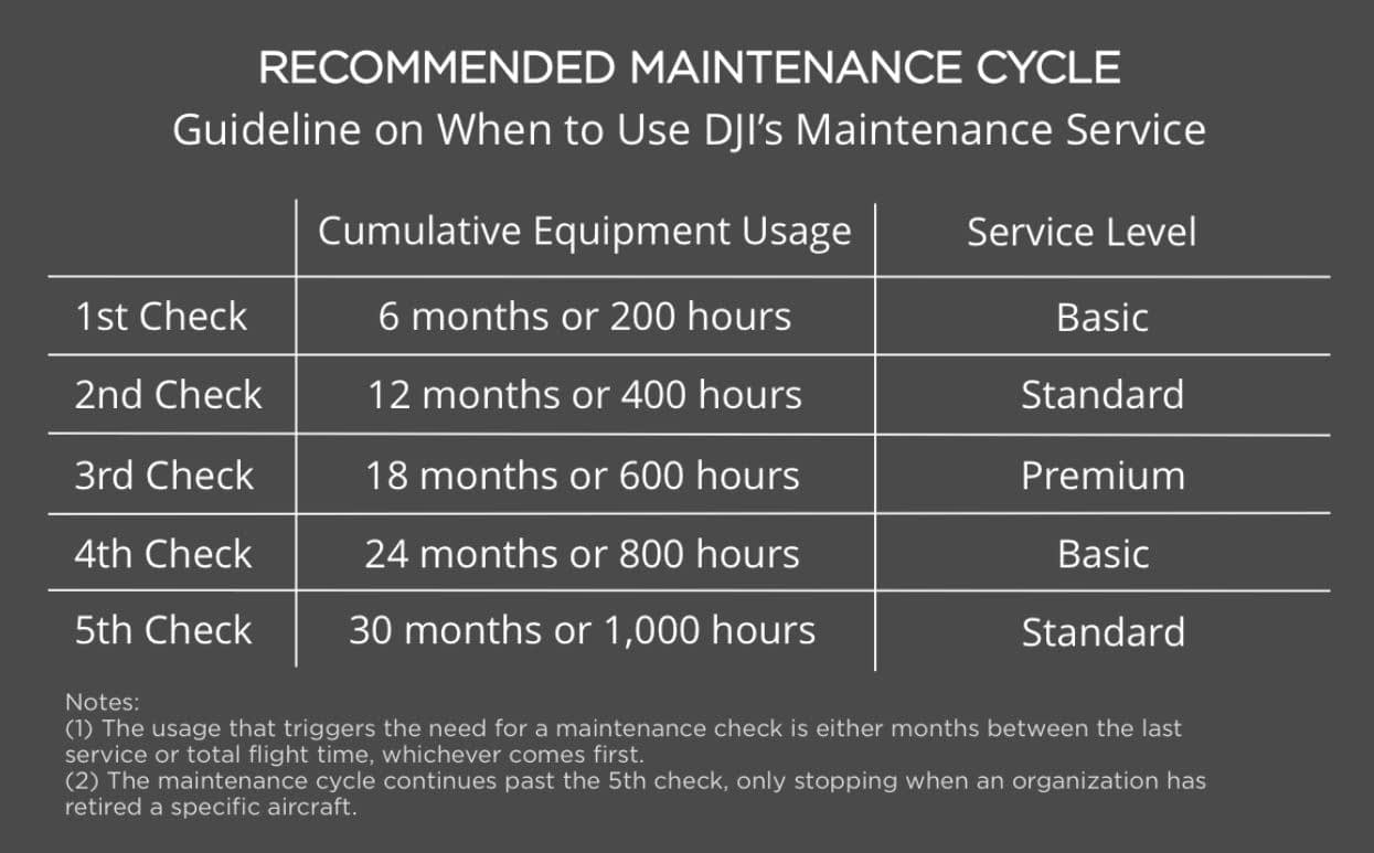 DJI Maintenance Cycle